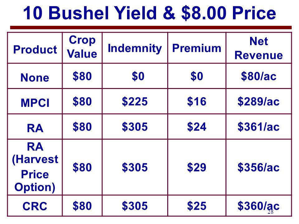28 10 Bushel Yield & $8.00 Price Product Crop Value IndemnityPremium Net Revenue None $80 $0 $80/ac MPCI $80$225$16$289/ac RA $80$305$24$361/ac RA (Harvest Price Option) $80$305$29$356/ac CRC $80$305$25$360/ac