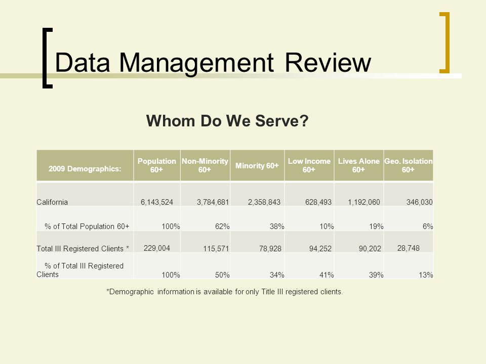 Whom Do We Serve? *Demographic information is available for only Title III registered clients. Data Management Review 2009 Demographics: Population 60