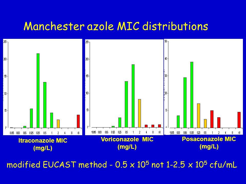Manchester azole MIC distributions Itraconazole MIC (mg/L) Voriconazole MIC (mg/L) Posaconazole MIC (mg/L) modified EUCAST method - 0.5 x 10 5 not 1-2