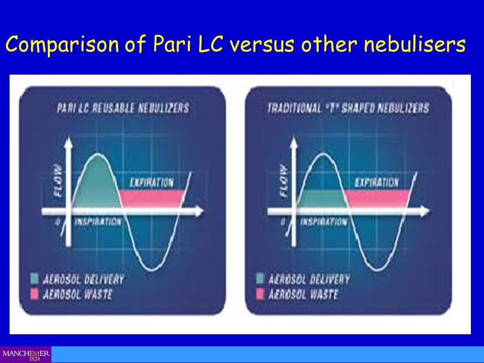 Comparison of Pari LC versus other nebulisers