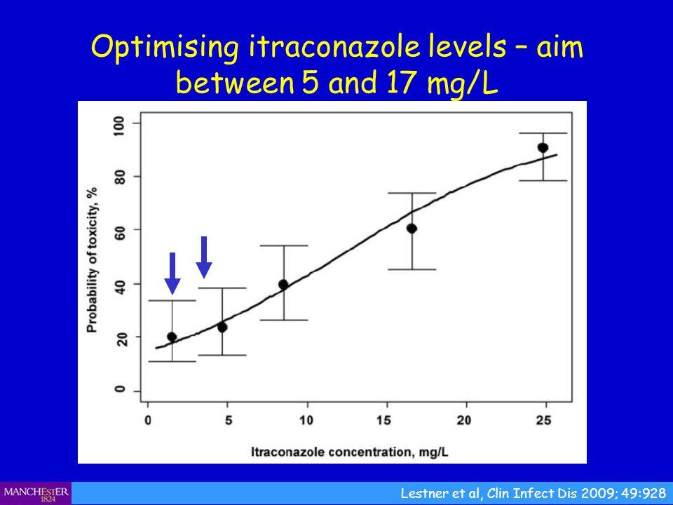 Optimising itraconazole levels – aim between 5 and 17 mg/L Lestner et al, Clin Infect Dis 2009; 49:928