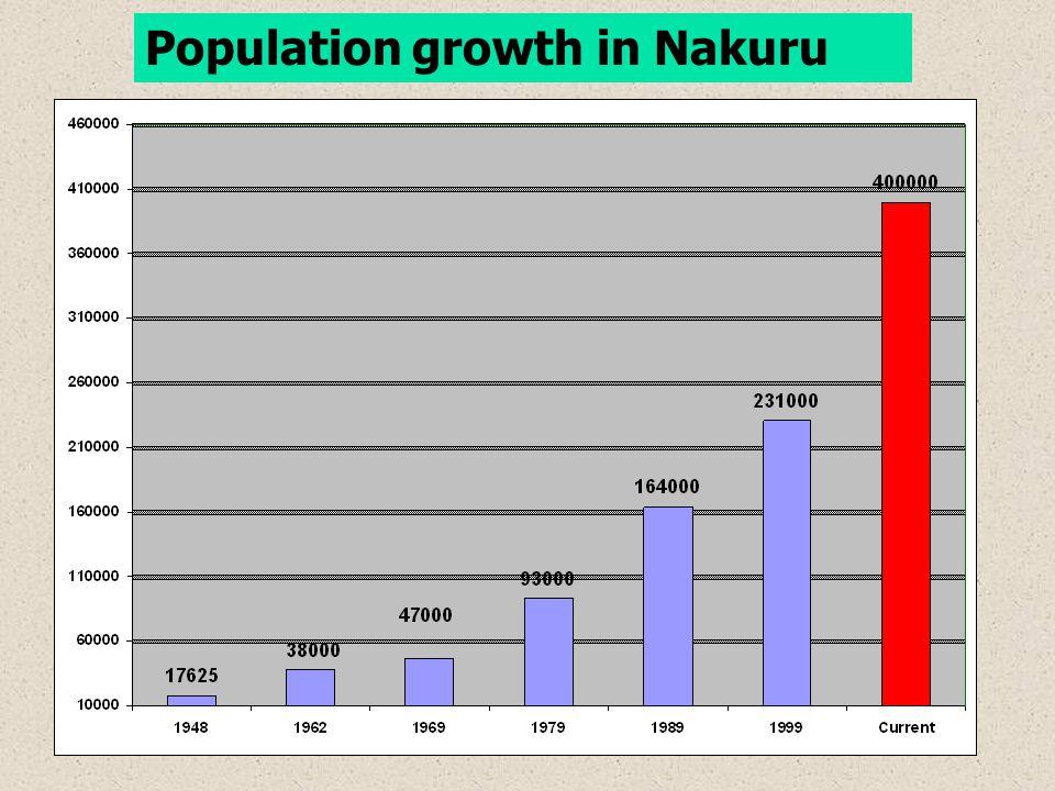 Population growth in Nakuru
