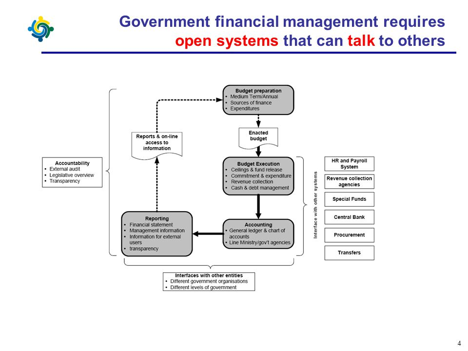 4 Government financial management requires open systems that can talk to others