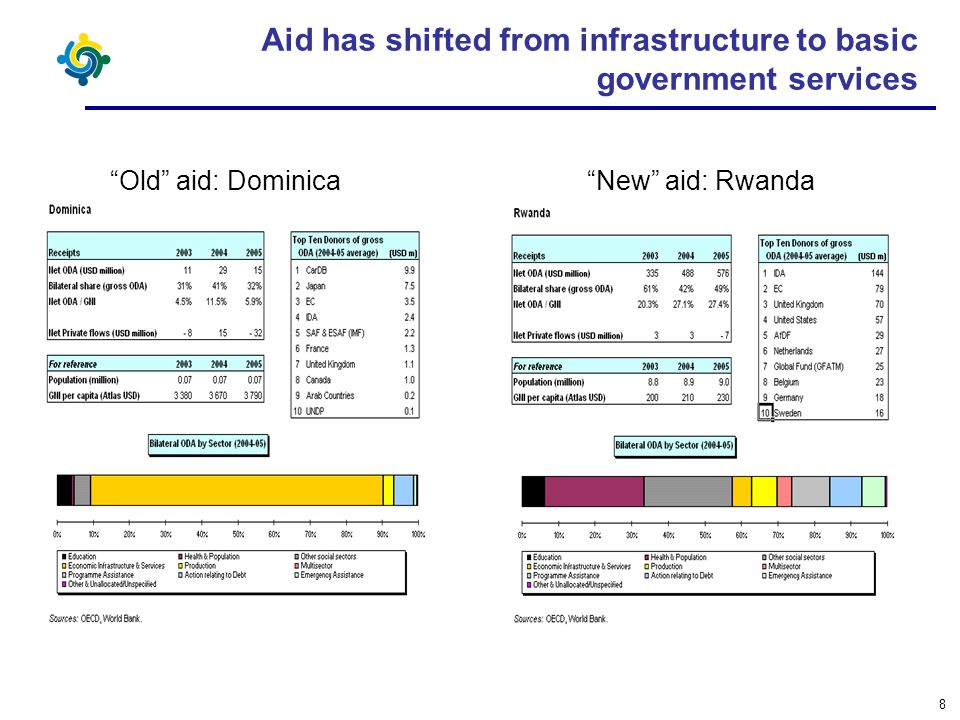 8 Aid has shifted from infrastructure to basic government services Old aid: Dominica New aid: Rwanda