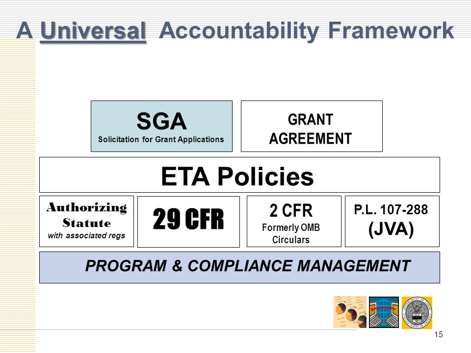 Universal A Universal Accountability Framework ETA Policies GRANT AGREEMENT SGA Solicitation for Grant Applications Authorizing Statute with associated regs 2 CFR Formerly OMB Circulars P.L.