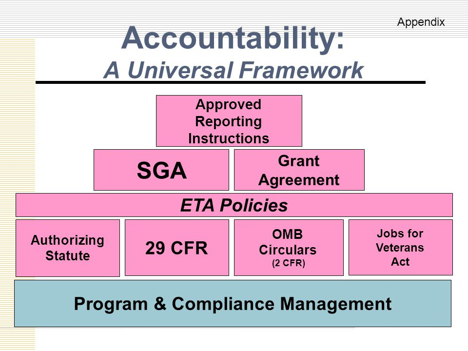 Accountability: A Universal Framework Program & Compliance Management Authorizing Statute 29 CFR OMB Circulars (2 CFR) Approved Reporting Instructions Grant Agreement SGA Jobs for Veterans Act ETA Policies Appendix