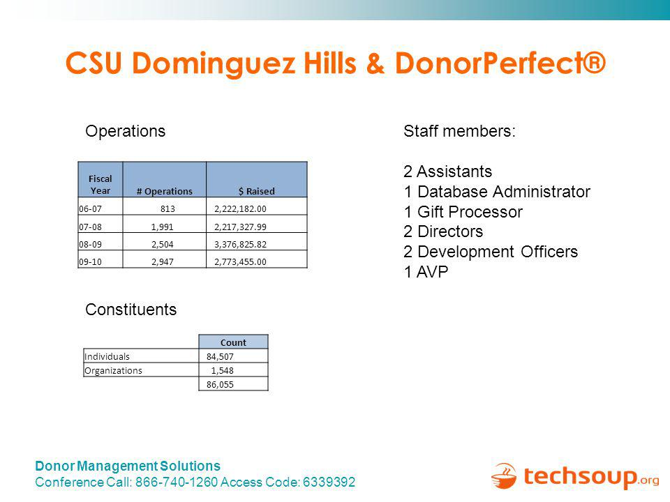 Donor Management Solutions Conference Call: 866-740-1260 Access Code: 6339392 CSU Dominguez Hills & DonorPerfect® Fiscal Year# Operations$ Raised 06-07 813 2,222,182.00 07-08 1,991 2,217,327.99 08-09 2,504 3,376,825.82 09-10 2,947 2,773,455.00 Count Individuals 84,507 Organizations 1,548 86,055 Operations Constituents Staff members: 2 Assistants 1 Database Administrator 1 Gift Processor 2 Directors 2 Development Officers 1 AVP