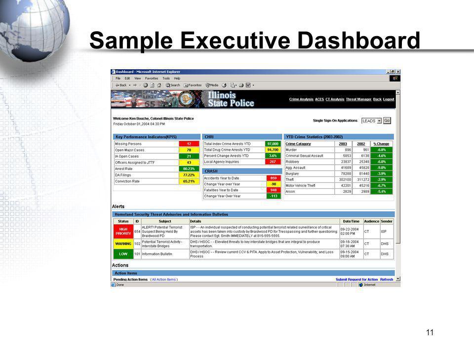 11 Sample Executive Dashboard