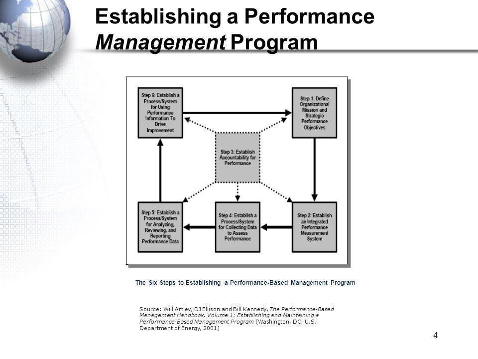 4 Establishing a Performance Management Program The Six Steps to Establishing a Performance-Based Management Program Source: Will Artley, DJ Ellison and Bill Kennedy, The Performance-Based Management Handbook, Volume 1: Establishing and Maintaining a Performance-Based Management Program (Washington, DC: U.S.