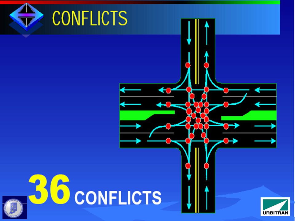 Conflicts Right-turn in Right-turn out Left-turn in (1 direction)