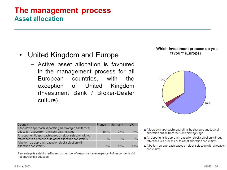 © Edhec 2003030521 - 25 The management process Asset allocation United Kingdom and Europe –Active asset allocation is favoured in the management proce