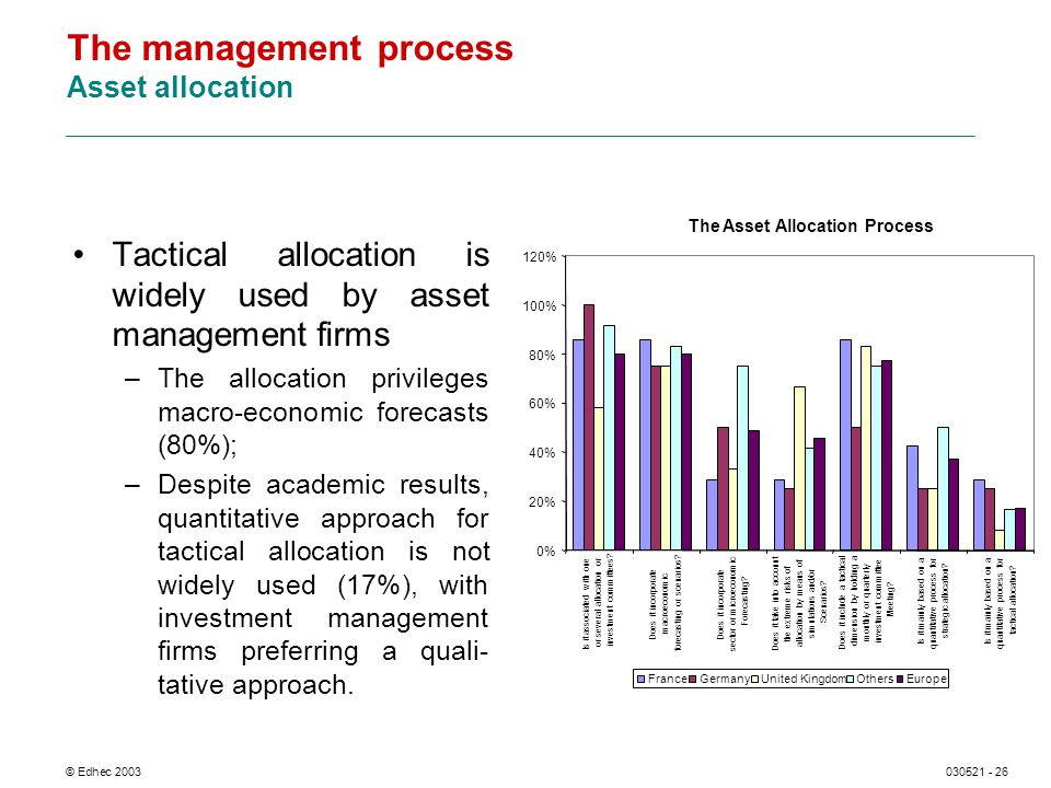 © Edhec 2003030521 - 26 The management process Asset allocation Tactical allocation is widely used by asset management firms –The allocation privileges macro-economic forecasts (80%); –Despite academic results, quantitative approach for tactical allocation is not widely used (17%), with investment management firms preferring a quali- tative approach.