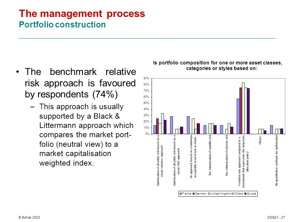 © Edhec 2003030521 - 27 The management process Portfolio construction The benchmark relative risk approach is favoured by respondents (74%) –This approach is usually supported by a Black & Littermann approach which compares the market port- folio (neutral view) to a market capitalisation weighted index.