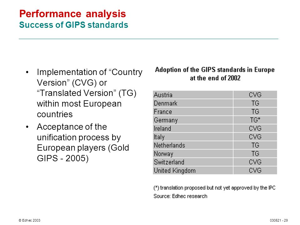 © Edhec 2003030521 - 29 Performance analysis Success of GIPS standards Implementation of Country Version (CVG) or Translated Version (TG) within most European countries Acceptance of the unification process by European players (Gold GIPS - 2005)