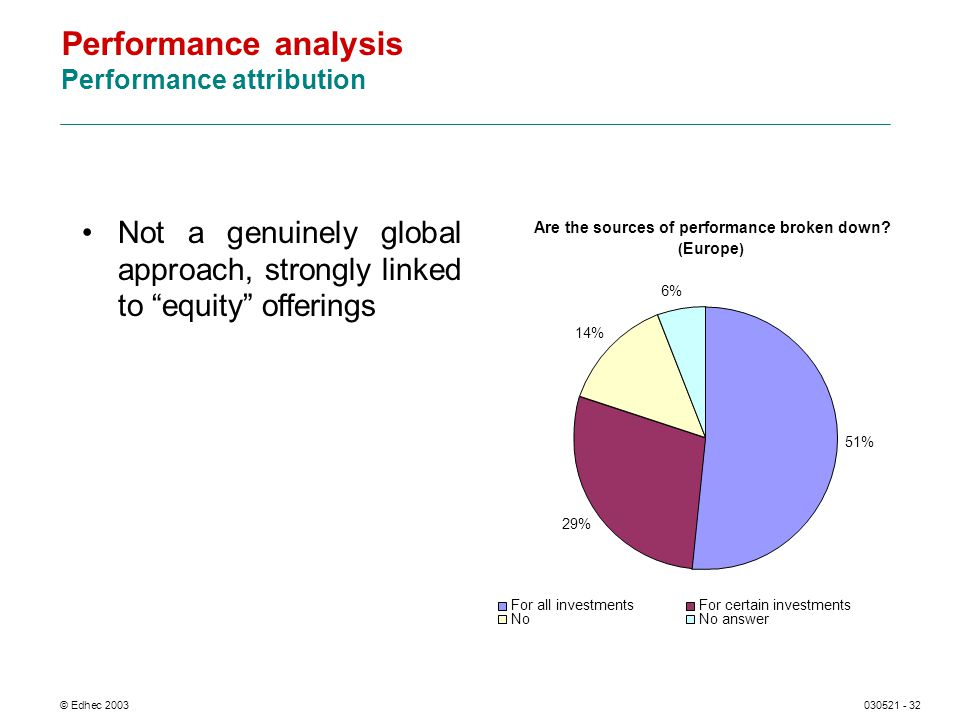 © Edhec 2003030521 - 32 Performance analysis Performance attribution Not a genuinely global approach, strongly linked to equity offerings 51% 29% 14% 6% For all investmentsFor certain investments NoNo answer Are the sources of performance broken down.