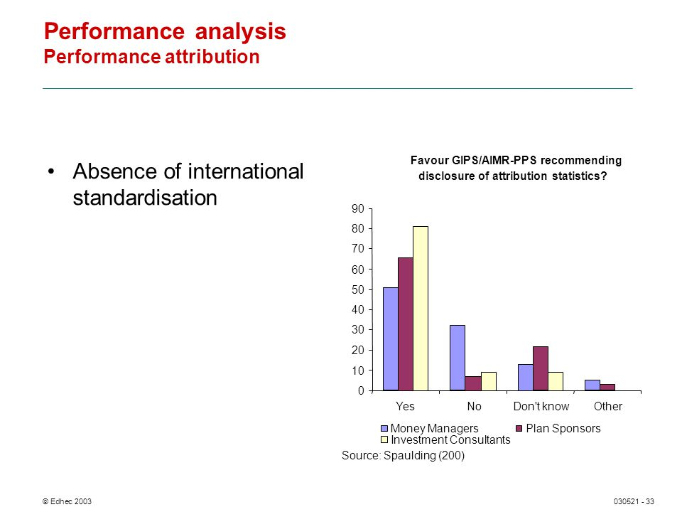 © Edhec 2003030521 - 33 Performance analysis Performance attribution Absence of international standardisation 0 10 20 30 40 50 60 70 80 90 YesNoDon t knowOther Money ManagersPlan Sponsors Investment Consultants Source: Spaulding (200) Favour GIPS/AIMR-PPS recommending disclosure of attribution statistics