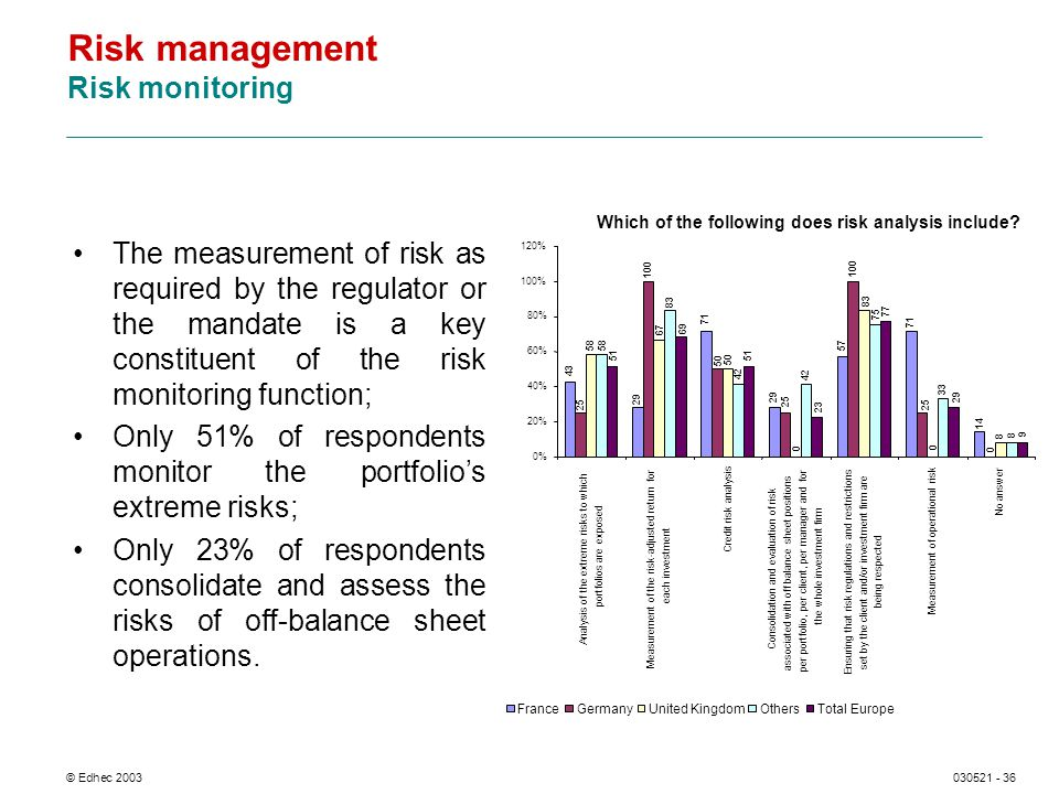 © Edhec 2003030521 - 36 Risk management Risk monitoring The measurement of risk as required by the regulator or the mandate is a key constituent of the risk monitoring function; Only 51% of respondents monitor the portfolios extreme risks; Only 23% of respondents consolidate and assess the risks of off-balance sheet operations.