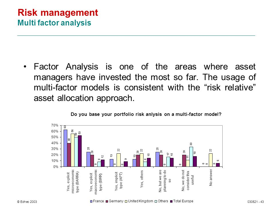 © Edhec 2003030521 - 43 Risk management Multi factor analysis Factor Analysis is one of the areas where asset managers have invested the most so far.