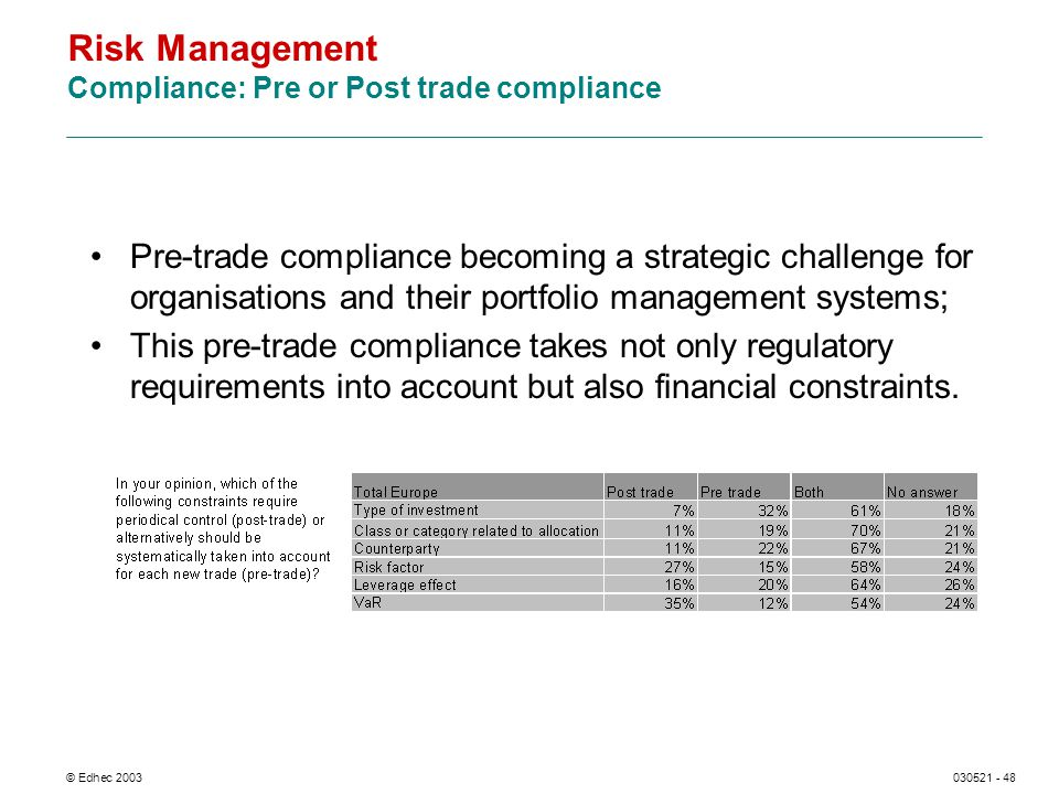 © Edhec 2003030521 - 48 Risk Management Compliance: Pre or Post trade compliance Pre-trade compliance becoming a strategic challenge for organisations and their portfolio management systems; This pre-trade compliance takes not only regulatory requirements into account but also financial constraints.