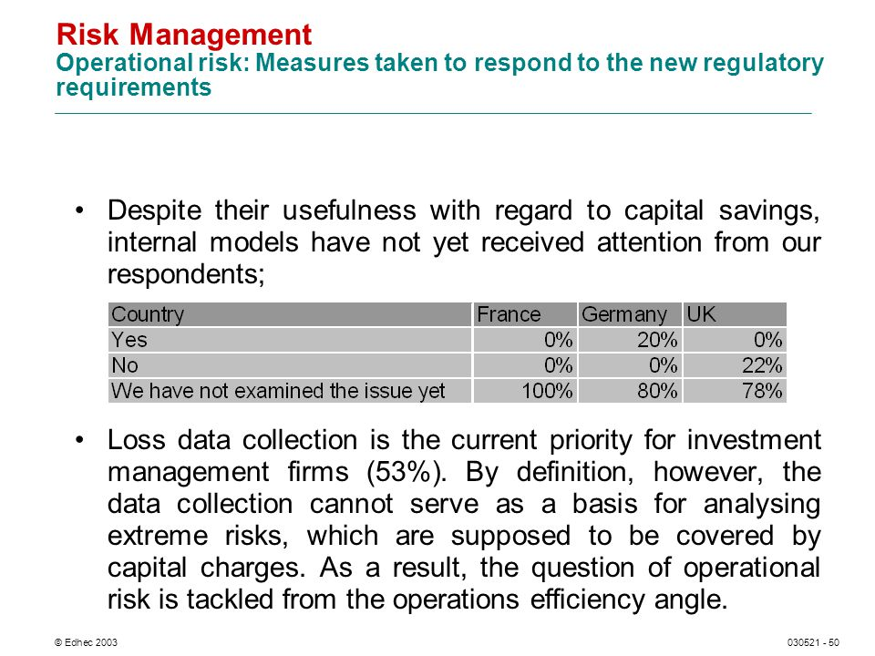 © Edhec 2003030521 - 50 Risk Management Operational risk: Measures taken to respond to the new regulatory requirements Despite their usefulness with regard to capital savings, internal models have not yet received attention from our respondents; Loss data collection is the current priority for investment management firms (53%).