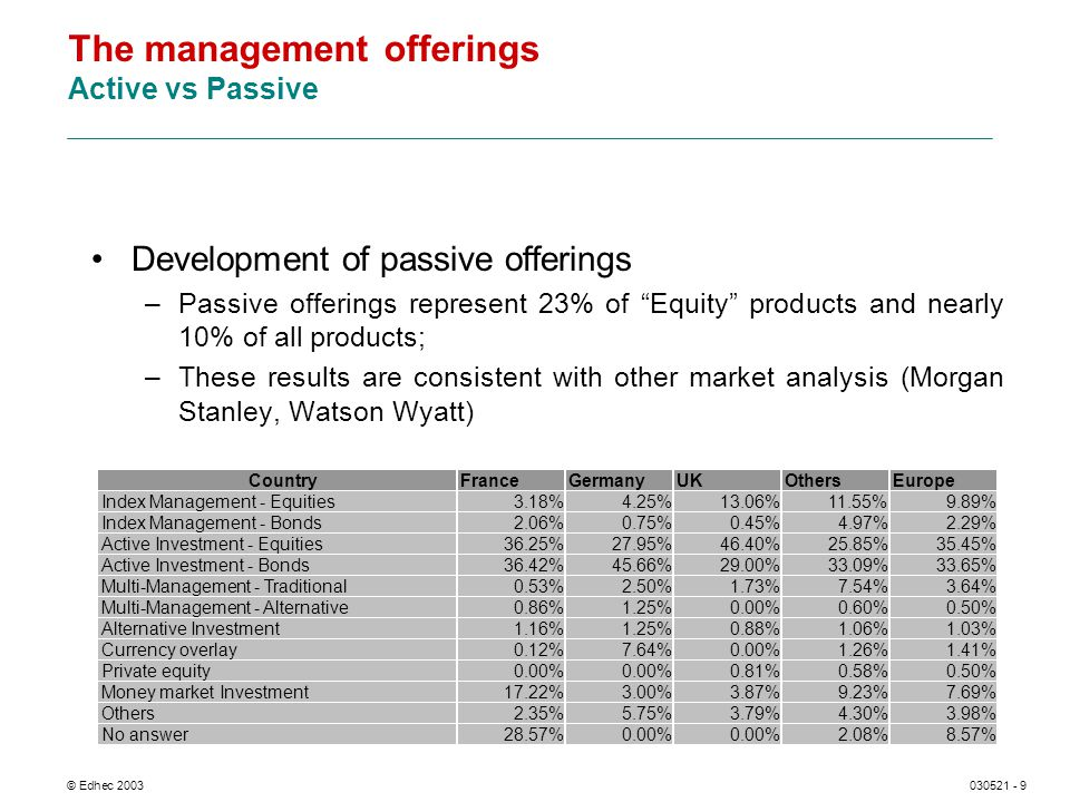 © Edhec 2003030521 - 9 The management offerings Active vs Passive Development of passive offerings –Passive offerings represent 23% of Equity products and nearly 10% of all products; –These results are consistent with other market analysis (Morgan Stanley, Watson Wyatt)