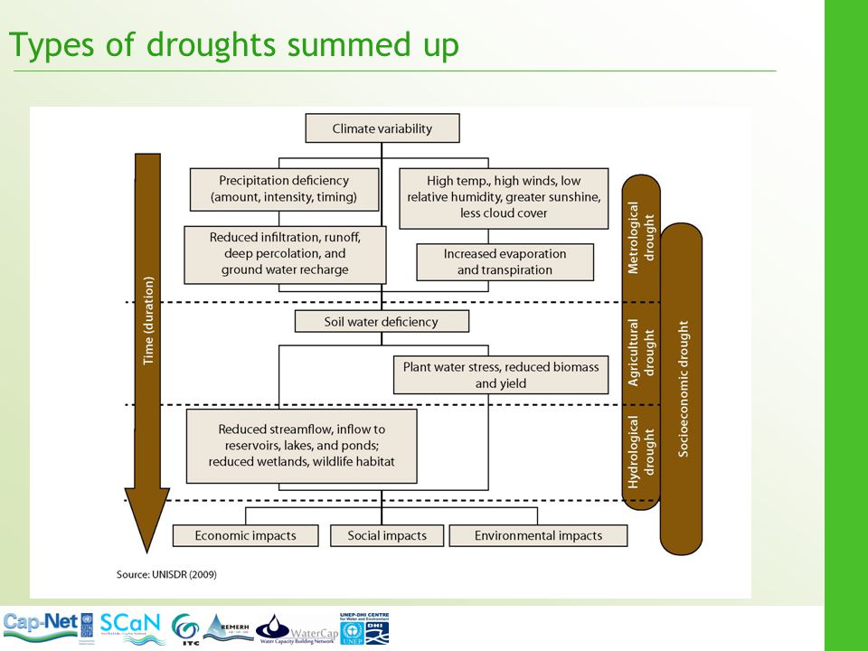 Types of droughts summed up