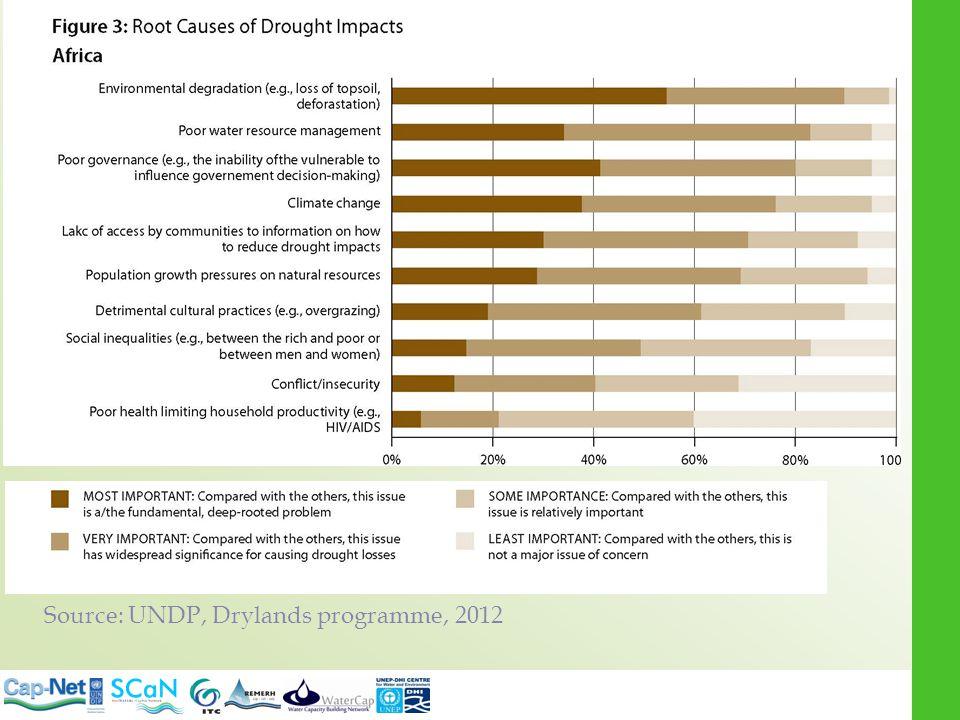 Source: UNDP, Drylands programme, 2012