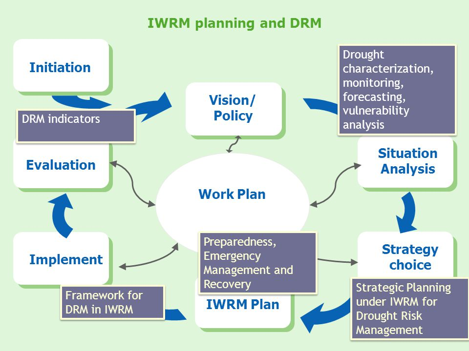 IWRM planning and DRM Work Plan Vision/ Policy Situation Analysis Strategy choice IWRM Plan Implement Evaluation Initiation Drought characterization,