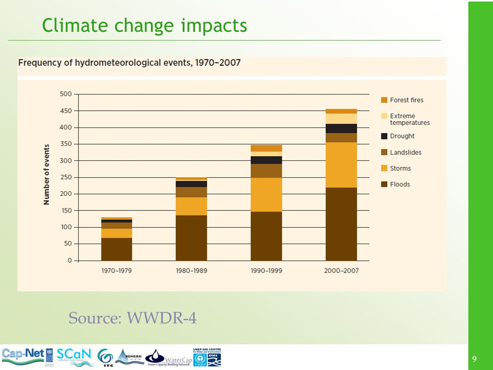 9 Climate change impacts Source: WWDR-4