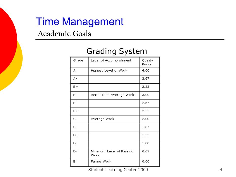 Student Learning Center 20094 Time Management Grading System GradeLevel of AccomplishmentQuality Points AHighest Level of Work4.00 A-3.67 B+3.33 BBett