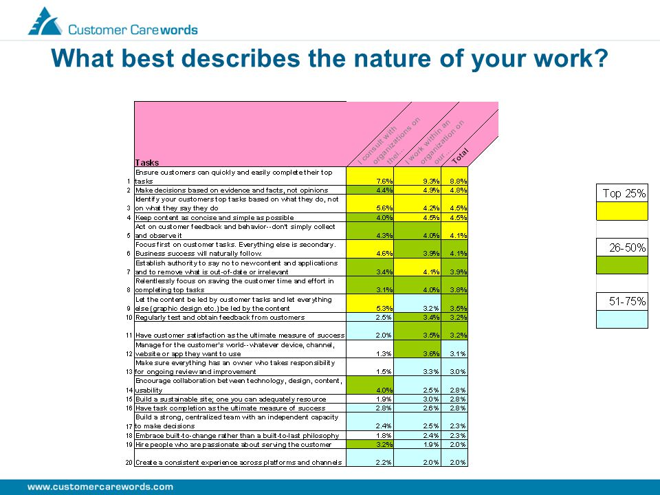 What best describes the nature of your work