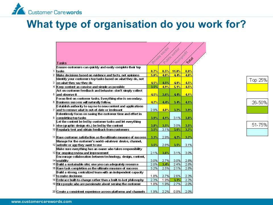 What type of organisation do you work for