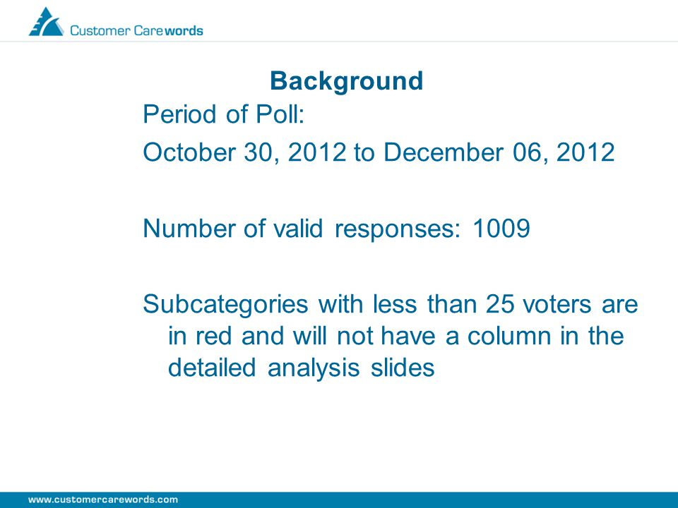 Background Period of Poll: October 30, 2012 to December 06, 2012 Number of valid responses: 1009 Subcategories with less than 25 voters are in red and will not have a column in the detailed analysis slides
