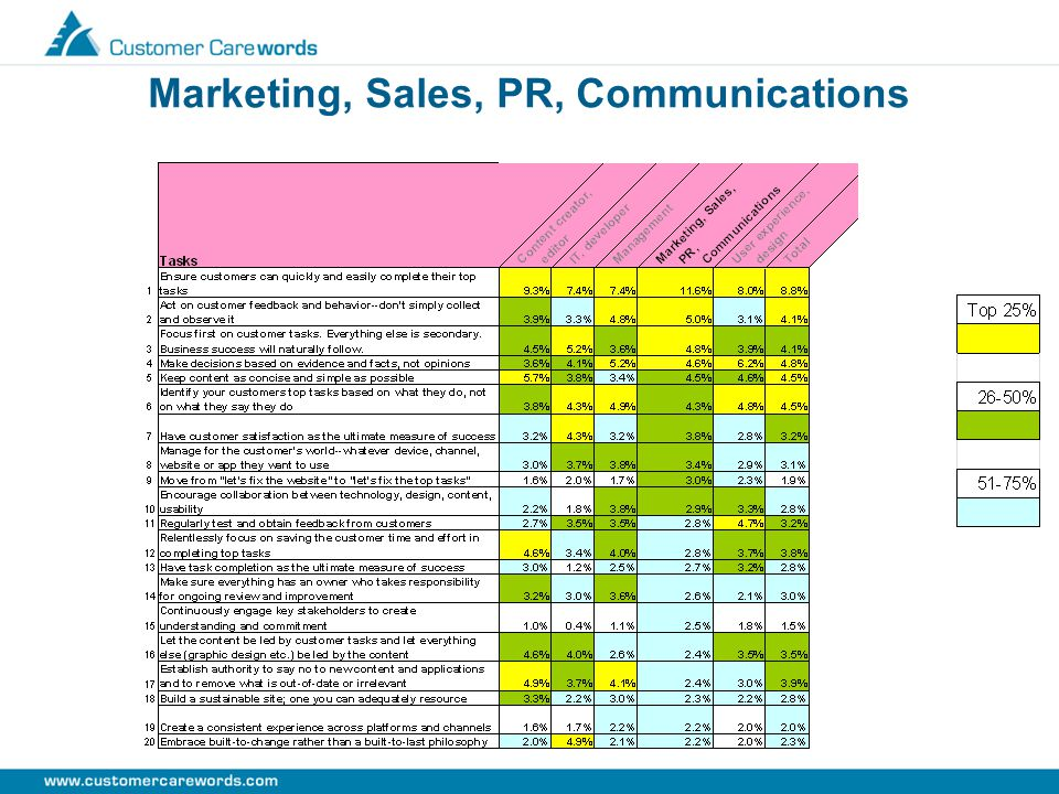 Marketing, Sales, PR, Communications