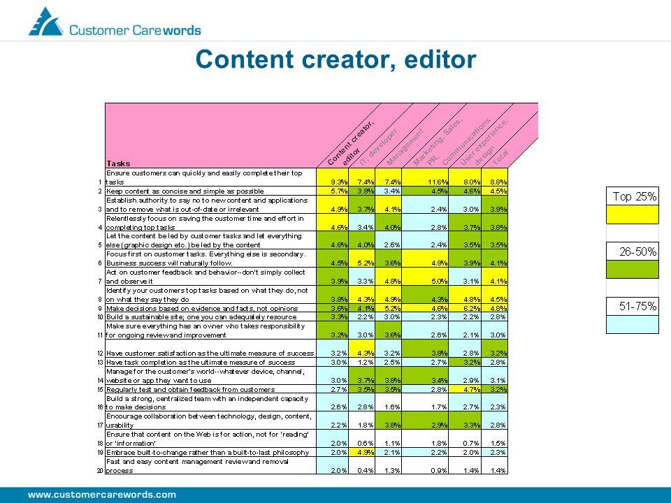 Content creator, editor