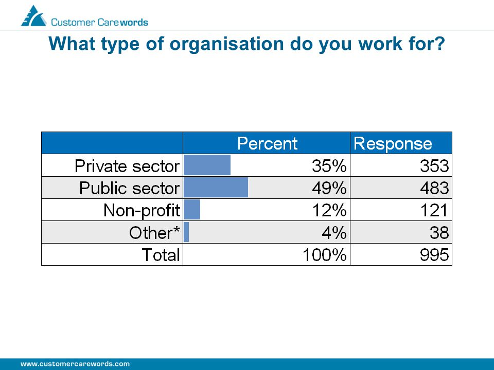 What type of organisation do you work for?