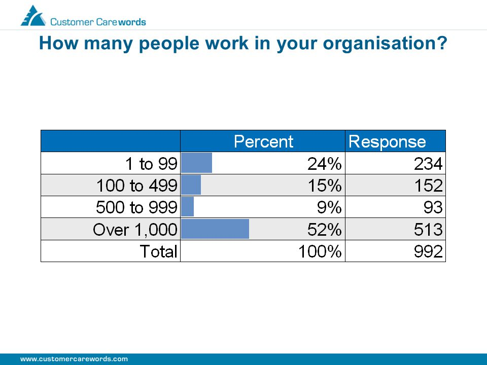 How many people work in your organisation?