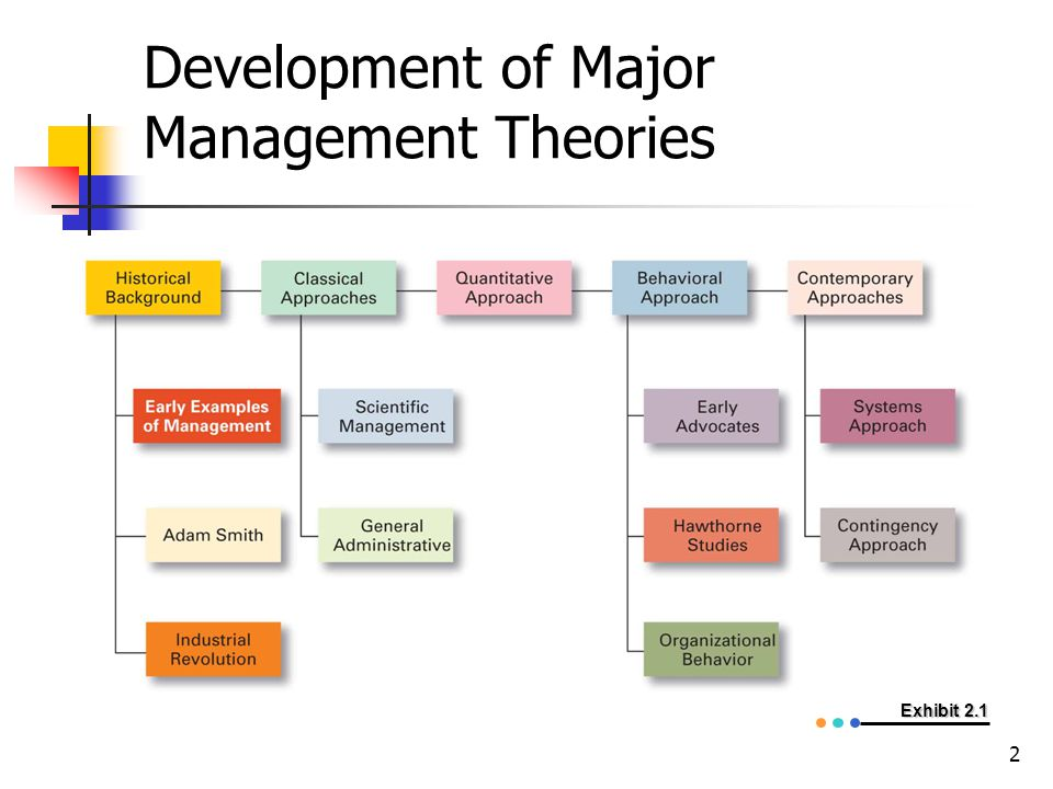 classical approaches to management While they are diametrically opposed, classical management theory and human relations theory are both often used in small businesses, and may even be used.