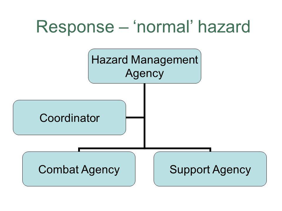 Response – normal hazard Hazard Management Agency Combat AgencySupport Agency Coordinator
