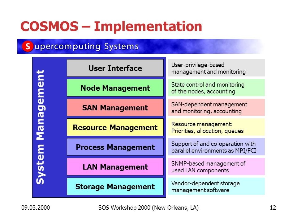 09.03.2000SOS Workshop 2000 (New Orleans, LA)12 COSMOS – Implementation System Management Node Management SAN Management Process Management Resource Management Storage Management LAN Management User Interface State control and monitoring of the nodes, accounting SAN-dependent management and monitoring, accounting Support of and co-operation with parallel environments as MPI/FCI Resource management: Priorities, allocation, queues Vendor-dependent storage management software SNMP-based management of used LAN components User-privilege-based management and monitoring