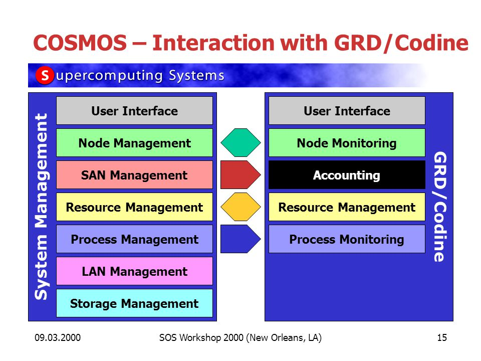 09.03.2000SOS Workshop 2000 (New Orleans, LA)15 COSMOS – Interaction with GRD/Codine System Management Node Management SAN Management Process Management Storage Management LAN Management User Interface GRD/Codine Node Monitoring Process Monitoring Resource Management User Interface Accounting Resource Management