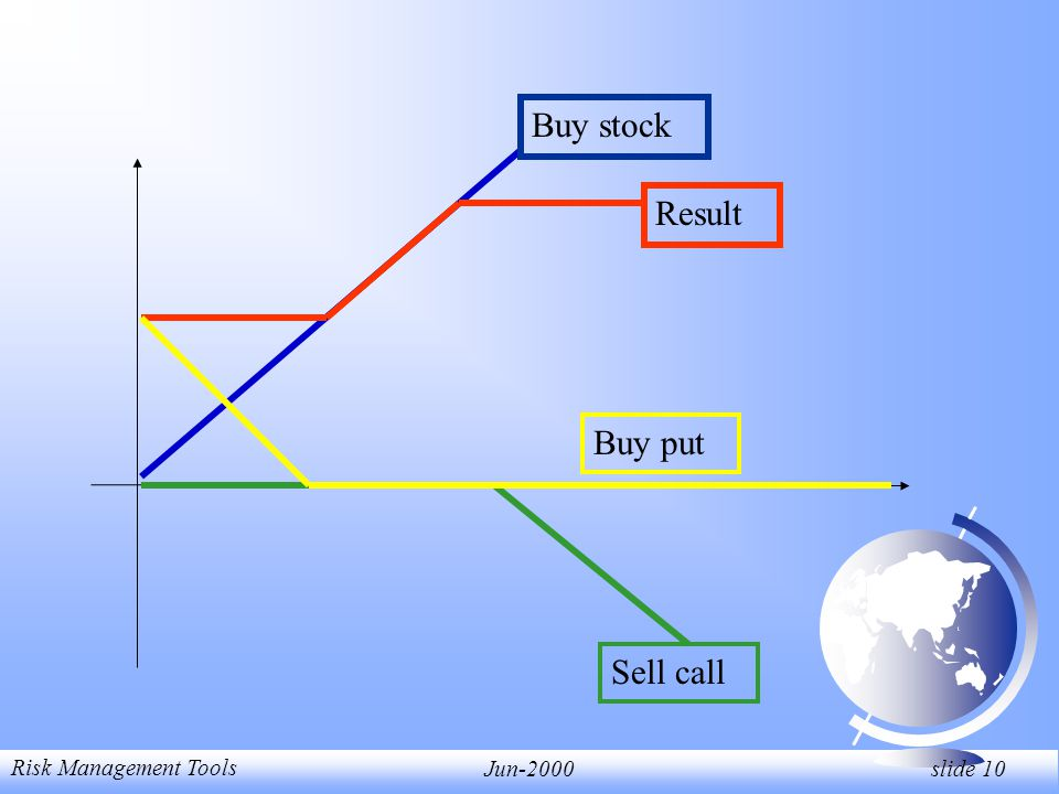 Risk Management Tools Jun-2000 slide 10 Buy stock Sell call Result Buy put