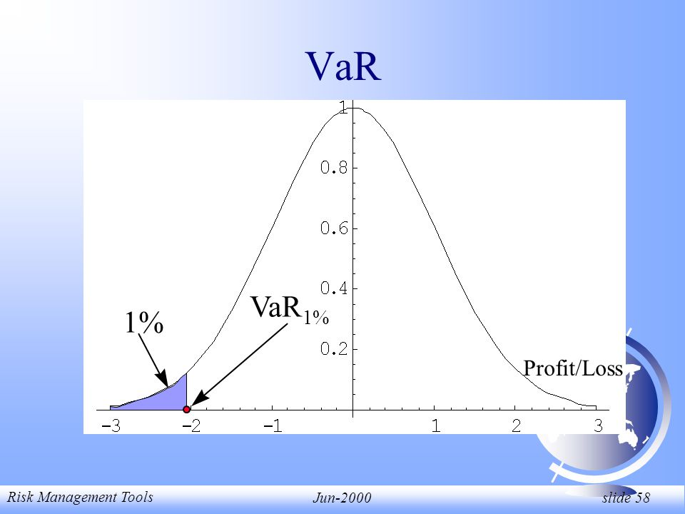 Risk Management Tools Jun-2000 slide 58 Profit/Loss VaR 1% VaR 1%