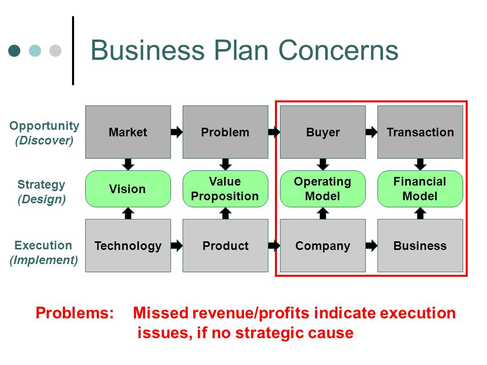 TechnologyProductCompanyBusiness Vision Value Proposition Operating Model Financial Model MarketProblemBuyerTransaction Opportunity (Discover) Strategy (Design) Execution (Implement) Product Business Plan Concerns Problems: Missed revenue/profits indicate execution issues, if no strategic cause