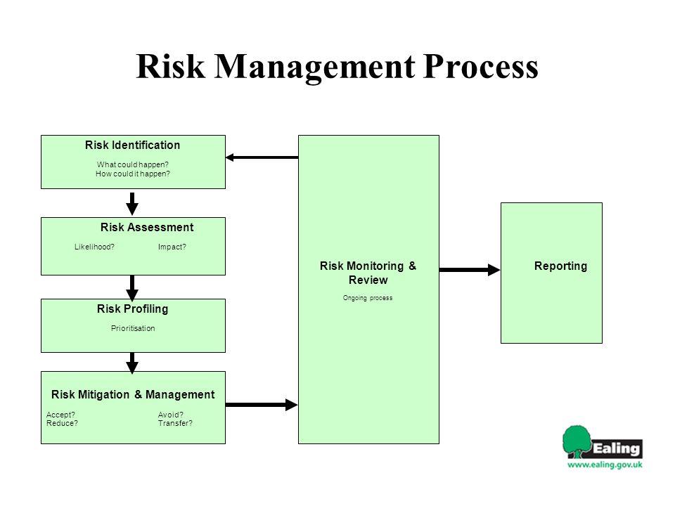Risk Management Process Risk Identification What could happen? How could it happen? Risk Assessment Likelihood?Impact? Risk Mitigation & Management Ac