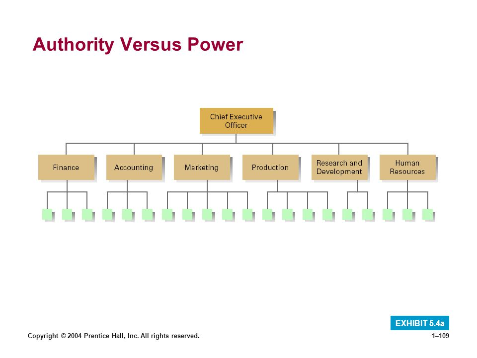 Copyright © 2004 Prentice Hall, Inc. All rights reserved.1–109 Authority Versus Power EXHIBIT 5.4a