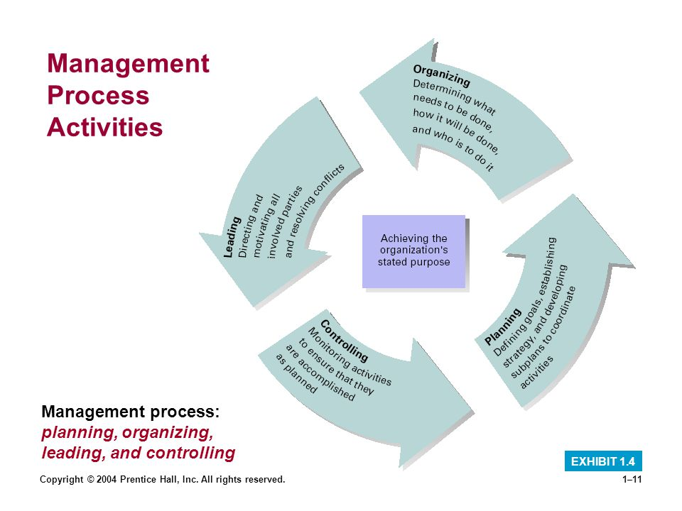 Copyright © 2004 Prentice Hall, Inc. All rights reserved.1–11 Management Process Activities EXHIBIT 1.4 Management process: planning, organizing, lead