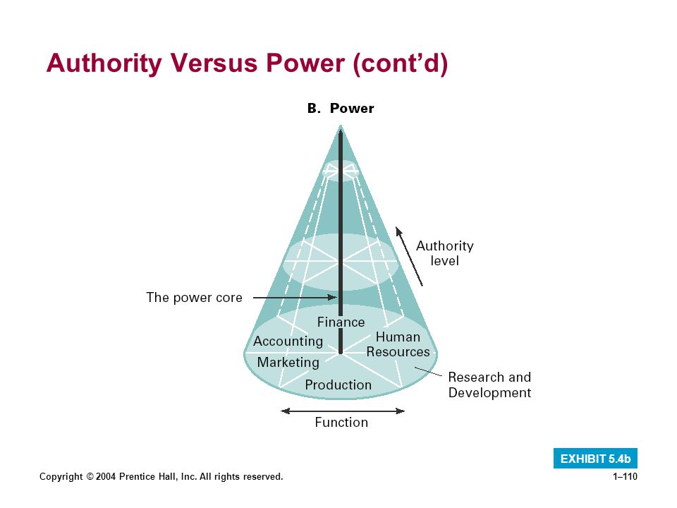 Copyright © 2004 Prentice Hall, Inc. All rights reserved.1–110 Authority Versus Power (contd) EXHIBIT 5.4b