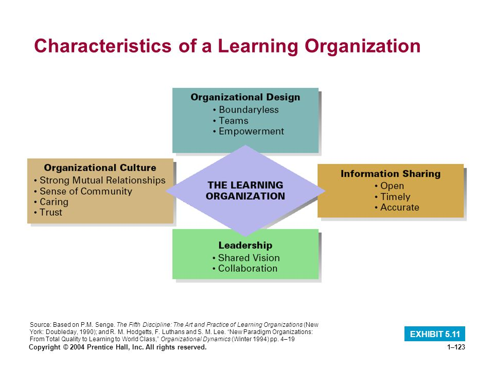 Copyright © 2004 Prentice Hall, Inc. All rights reserved.1–123 Characteristics of a Learning Organization EXHIBIT 5.11 Source: Based on P.M. Senge. Th