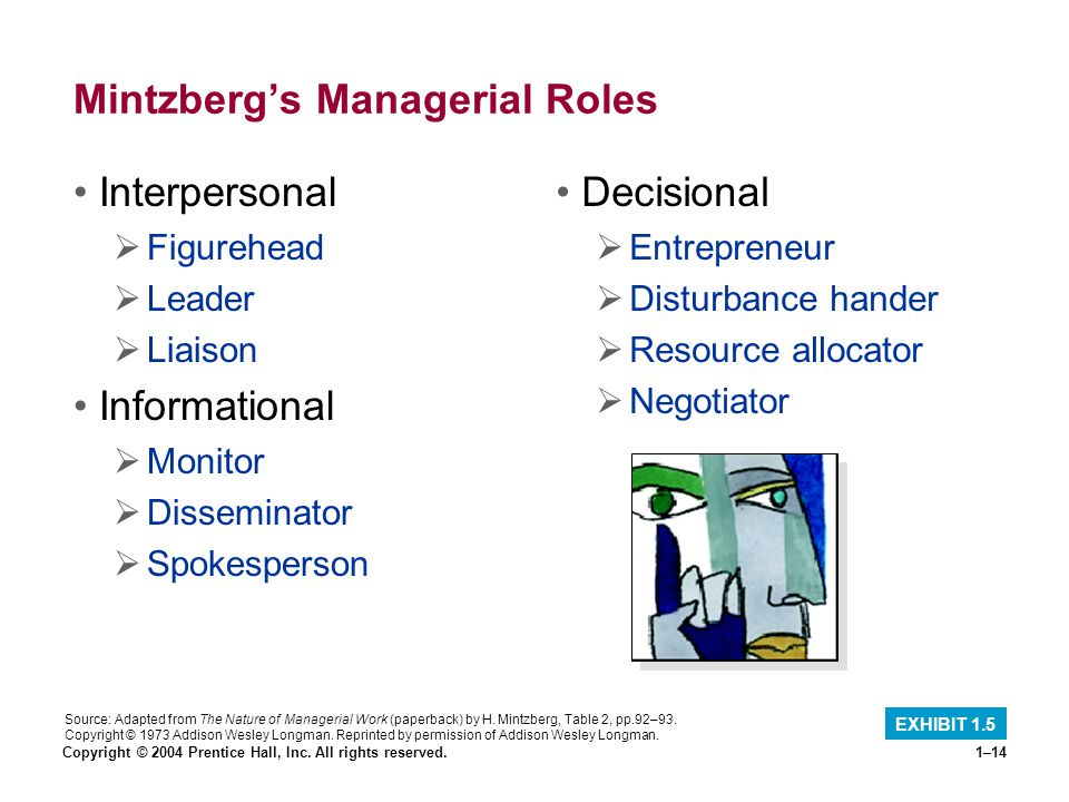 Copyright © 2004 Prentice Hall, Inc. All rights reserved.1–14 Mintzbergs Managerial Roles Interpersonal Figurehead Leader Liaison Informational Monito